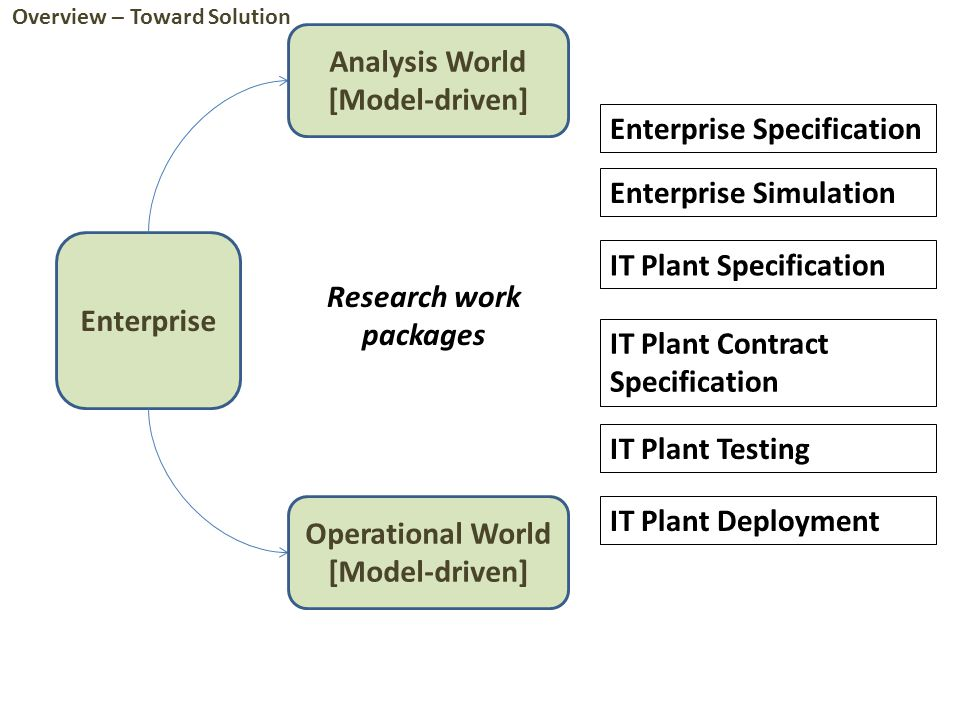 Enterprise Analysis World [Model-driven] Operational World [Model-driven] Research work packages Enterprise Specification Enterprise Simulation IT Plant Specification IT Plant Contract Specification IT Plant Testing IT Plant Deployment Overview – Toward Solution