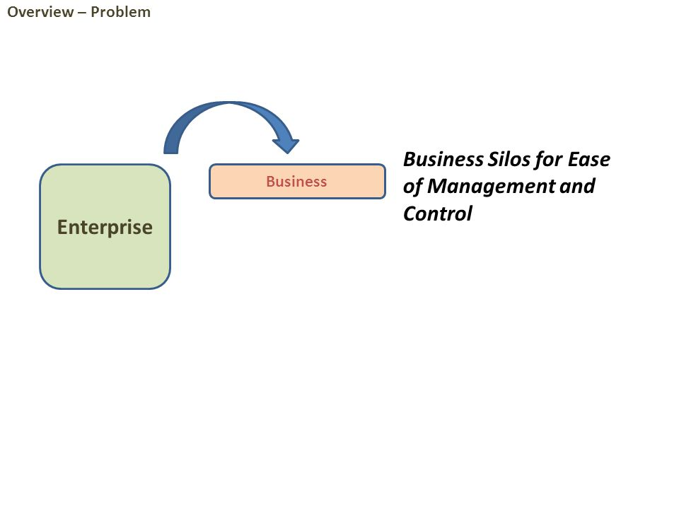 Enterprise Analysis World [Model-driven] Operational World [Model-driven] IT Plant product line for multiple enterprises in same domain Overview – Toward Solution