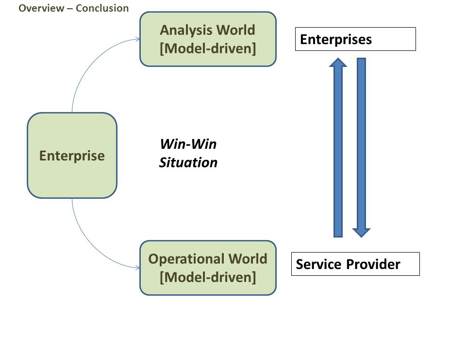 Enterprise Analysis World [Model-driven] Operational World [Model-driven] Overview – Conclusion Win-Win Situation Enterprises Service Provider
