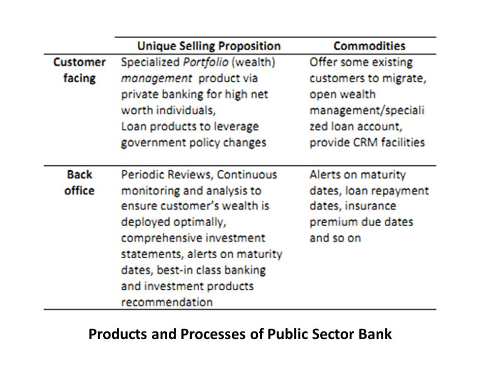 Questions Products and Processes of Public Sector Bank