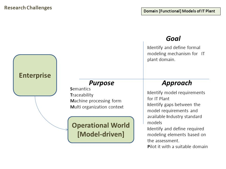 Enterprise Operational World [Model-driven] Identify and define formal modeling mechanism for IT plant domain.