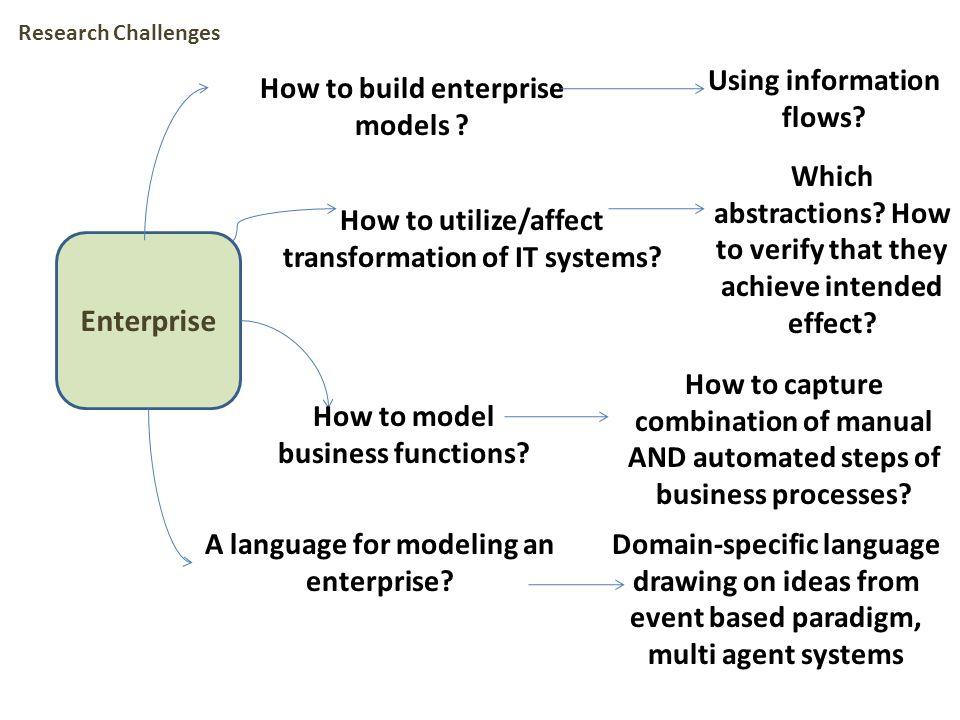 Enterprise How to build enterprise models . Using information flows.
