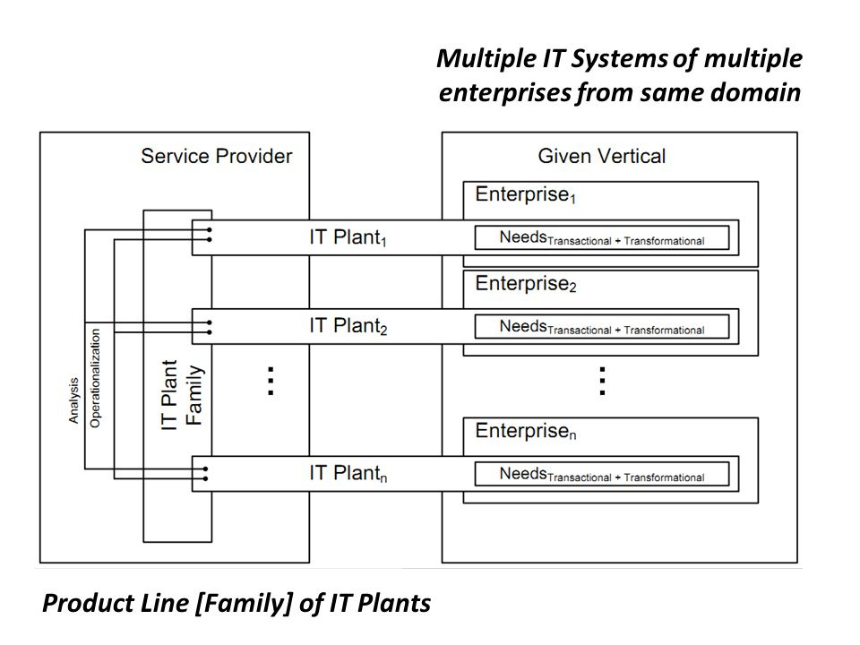 Product Line [Family] of IT Plants Multiple IT Systems of multiple enterprises from same domain