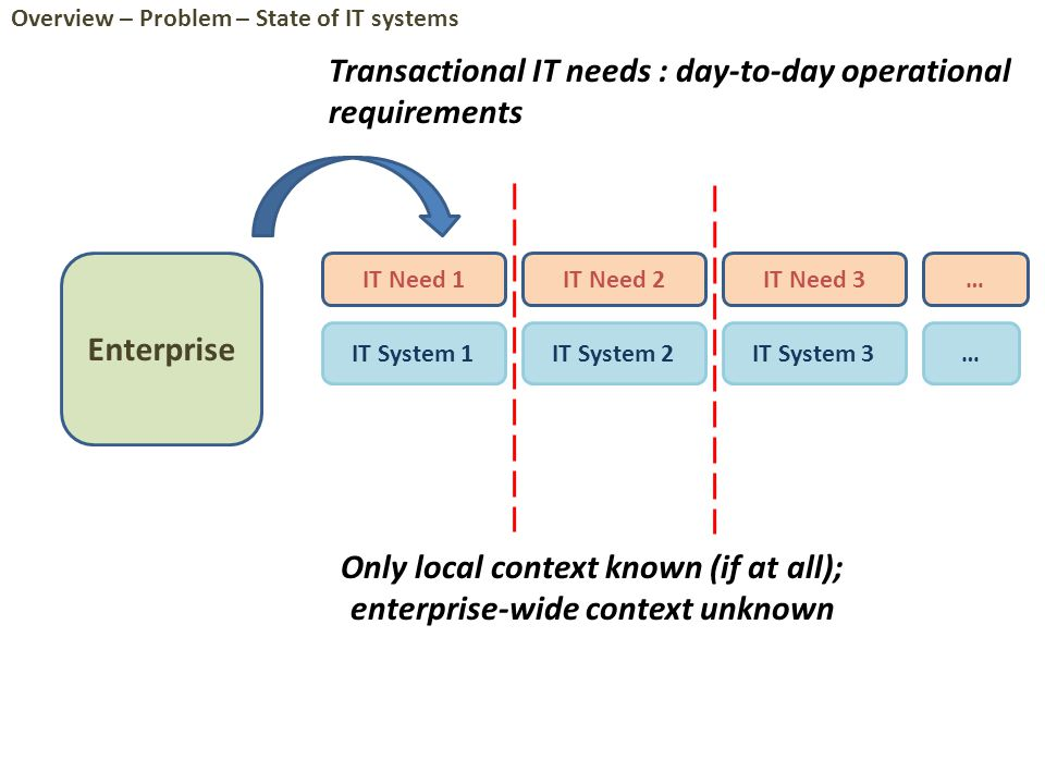 Enterprise IT Need 1IT Need 2IT Need 3 IT System 1IT System 2IT System 3 … Only local context known (if at all); enterprise-wide context unknown … Transactional IT needs : day-to-day operational requirements Overview – Problem – State of IT systems