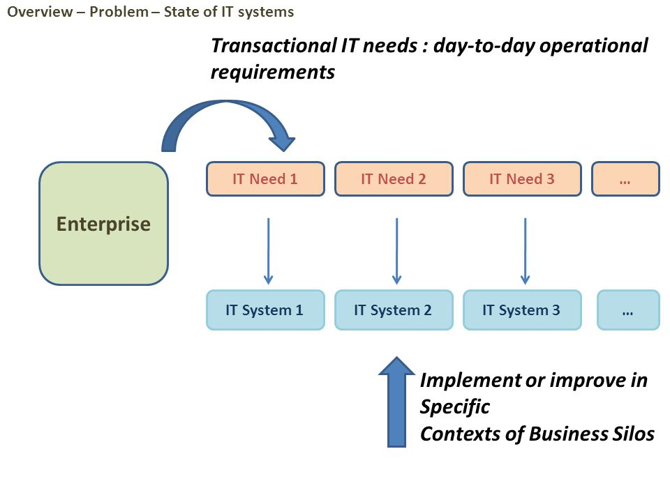 Enterprise IT Need 1IT Need 2IT Need 3 IT System 1IT System 2IT System 3 … Locally Operational/Optimal … Transactional IT needs : day-to-day operational requirements Overview – Problem – State of IT systems