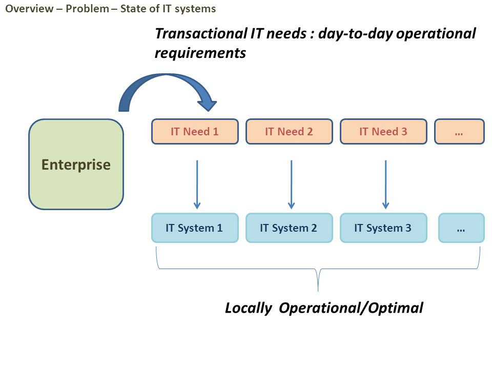 Specification & Analysis of Enterprise Models Enterprise Simulation Domain Models Adaptive Systems Business Rule Extraction IT Plant Architecture IT Systems Architecture Domain Model Verification IT Systems Models for Change Agility IT Systems Architecture Reconstruction Enterprise Models Domain Models IT Systems/Plant Models Analysis World [Model-driven] Operational World [Model-driven] Summary Globally Sub-optimal design of operational processes Overlapping Functionalities Non-interoperable Technologies Dependence on expert knowledge