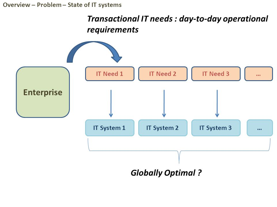 Enterprise Analysis World Operational World Globally Sub-optimal design of operational processes Overlapping Functionalities Non-interoperable Technologies Dependence on expert knowledge Address core issues tackle reduce Overview – Toward Solution