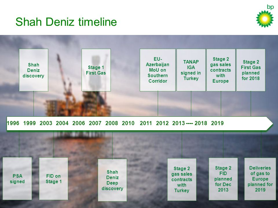Shah Deniz timeline x x 1996 1999 2003 2004 2006 2007 2008 2010 2011 2012 2013 ---- 2018 2019 Shah Deniz discovery PSA signed FID on Stage 1 Stage 1 First Gas Shah Deniz Deep discovery Stage 2 gas sales contracts with Turkey EU- Azerbaijan MoU on Southern Corridor TANAP IGA signed in Turkey Stage 2 First Gas planned for 2018 Stage 2 FID planned for Dec 2013 Deliveries of gas to Europe planned for 2019 Stage 2 gas sales contracts with Europe