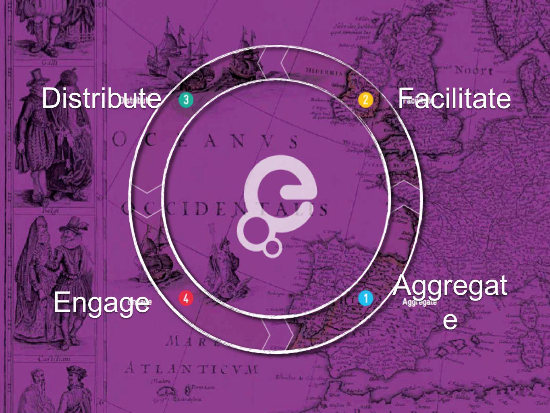 Distribute Aggregat e Facilitate Engage
