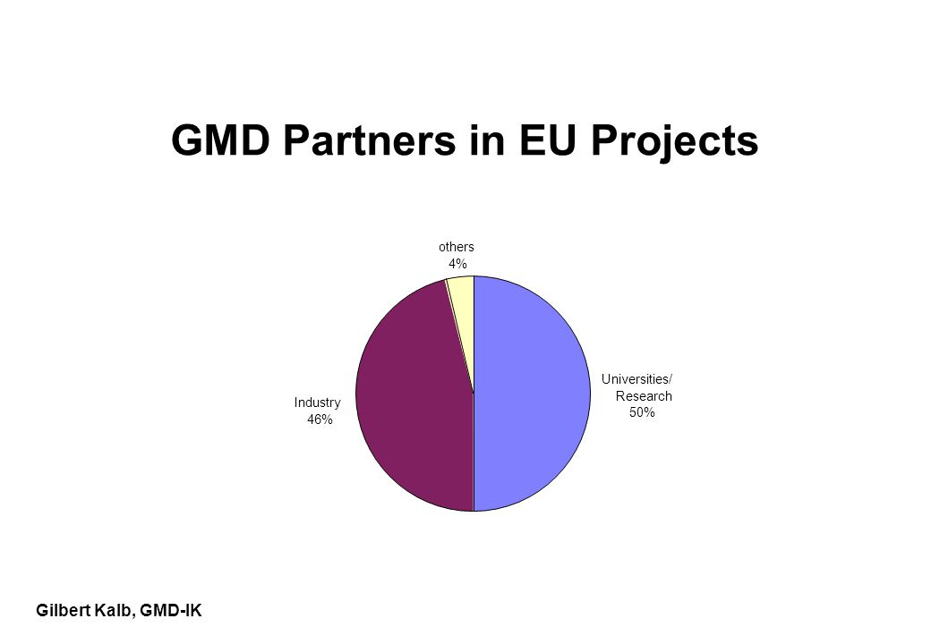 Gilbert Kalb, GMD-IK GMD Partners in EU Projects Universities/ Research 50% Industry 46% others 4%