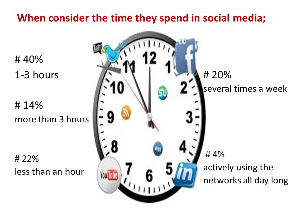 When consider the time they spend in social media; # 40% 1-3 hours # 14% more than 3 hours # 22% less than an hour # 20% several times a week # 4% actively using the networks all day long