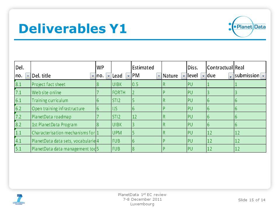 Slide 15 of 14 PlanetData 1 st EC review 7-8 December 2011 Luxembourg Deliverables Y1