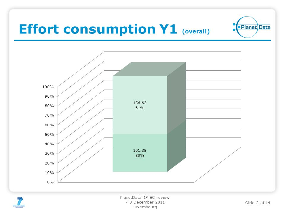 Slide 3 of 14 PlanetData 1 st EC review 7-8 December 2011 Luxembourg Effort consumption Y1 (overall)