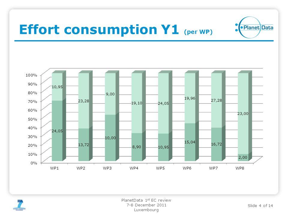 Slide 4 of 14 PlanetData 1 st EC review 7-8 December 2011 Luxembourg Effort consumption Y1 (per WP)