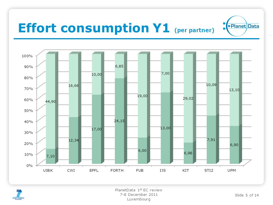 Slide 5 of 14 PlanetData 1 st EC review 7-8 December 2011 Luxembourg Effort consumption Y1 (per partner)