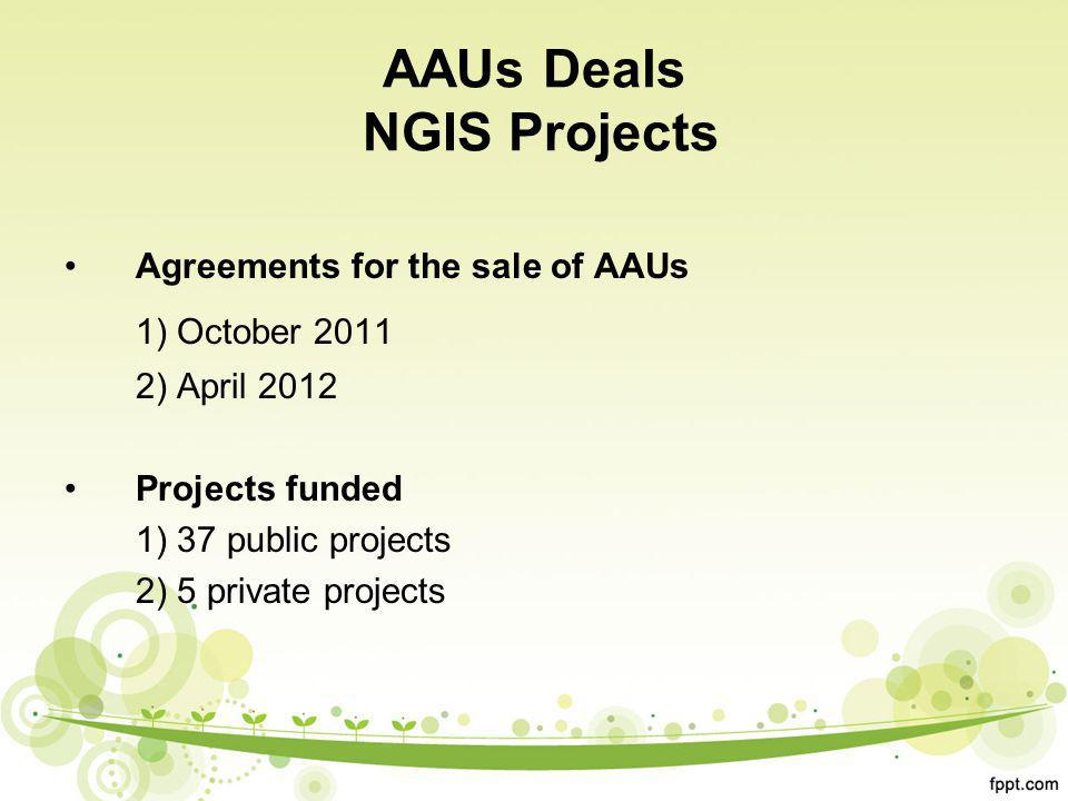 AAUs Deals NGIS Projects Agreements for the sale of AAUs 1) October 2011 2) April 2012 Projects funded 1) 37 public projects 2) 5 private projects