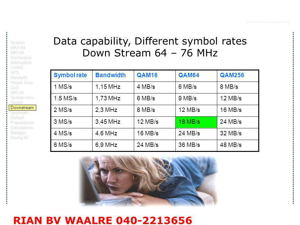 a macab power point presentation RIAN BV WAALRE 040-2213656 Data capability, Different symbol rates Down Stream 64 – 76 MHz Symbol rateBandwidthQAM16QAM64QAM256 1 MS/s1,15 MHz4 MB/s6 MB/s8 MB/s 1.5 MS/s1,73 MHz6 MB/s9 MB/s12 MB/s 2 MS/s2,3 MHz8 MB/s12 MB/s16 MB/s 3 MS/s3,45 MHz12 MB/s18 MB/s24 MB/s 4 MS/s4,6 MHz16 MB/s24 MB/s32 MB/s 6 MS/s6,9 MHz24 MB/s36 MB/s48 MB/s System MAS-64 MIO-04 Connection Attenuation 3 MAS UPS Bandwith Return Amp.