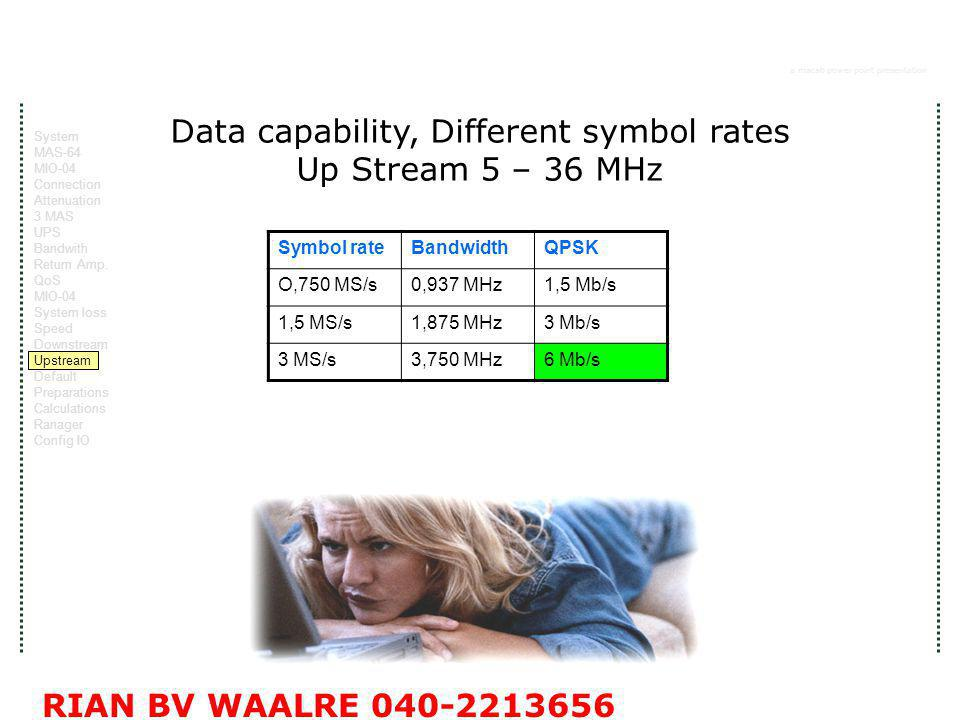a macab power point presentation RIAN BV WAALRE 040-2213656 Data capability, Different symbol rates Up Stream 5 – 36 MHz Symbol rateBandwidthQPSK O,750 MS/s0,937 MHz1,5 Mb/s 1,5 MS/s1,875 MHz3 Mb/s 3 MS/s3,750 MHz6 Mb/s System MAS-64 MIO-04 Connection Attenuation 3 MAS UPS Bandwith Return Amp.