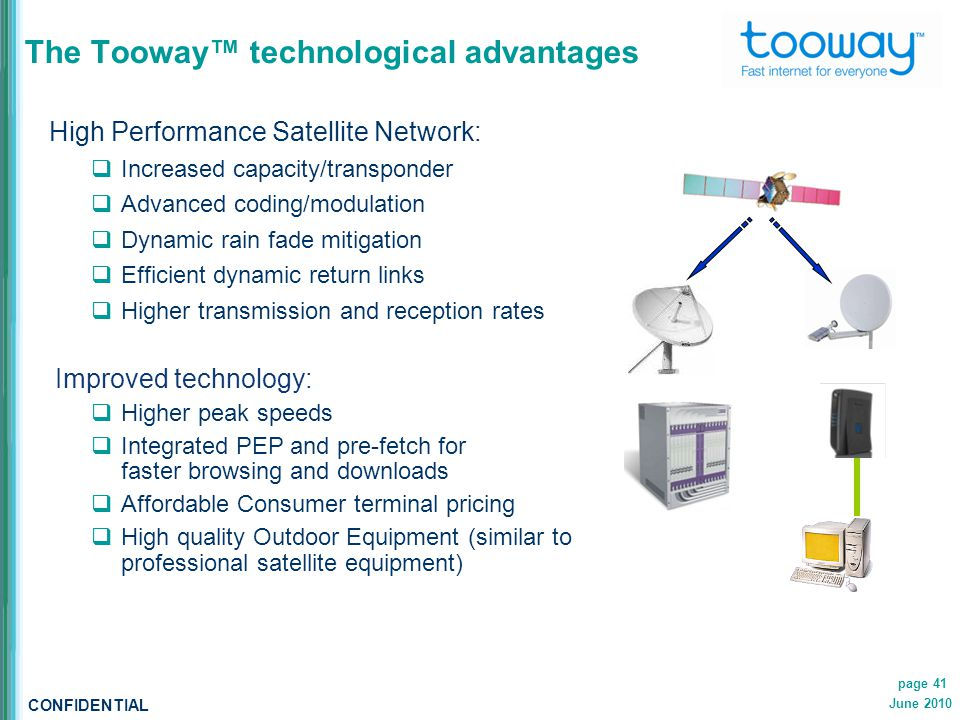 CONFIDENTIAL June 2010 page 41 The Tooway™ technological advantages High Performance Satellite Network:  Increased capacity/transponder  Advanced coding/modulation  Dynamic rain fade mitigation  Efficient dynamic return links  Higher transmission and reception rates Improved technology:  Higher peak speeds  Integrated PEP and pre-fetch for faster browsing and downloads  Affordable Consumer terminal pricing  High quality Outdoor Equipment (similar to professional satellite equipment)