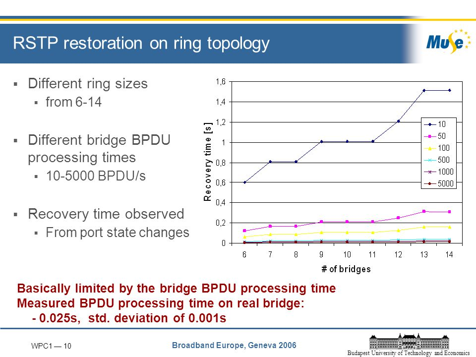 WPC1 — 10 Broadband Europe, Geneva 2006 Budapest University of Technology and Economics RSTP restoration on ring topology  Different ring sizes  from 6-14  Different bridge BPDU processing times  10-5000 BPDU/s  Recovery time observed  From port state changes Basically limited by the bridge BPDU processing time Measured BPDU processing time on real bridge: - 0.025s, std.
