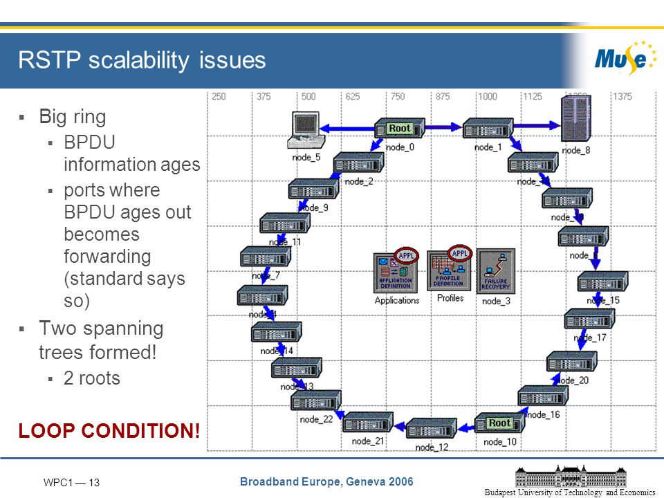 WPC1 — 13 Broadband Europe, Geneva 2006 Budapest University of Technology and Economics RSTP scalability issues  Big ring  BPDU information ages  ports where BPDU ages out becomes forwarding (standard says so)  Two spanning trees formed.