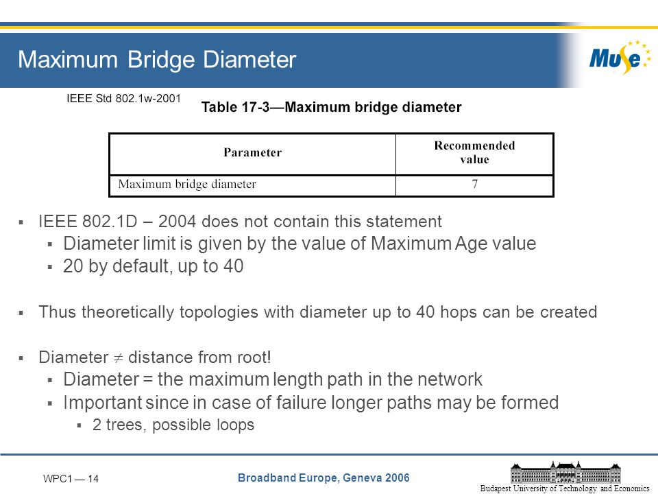 WPC1 — 14 Broadband Europe, Geneva 2006 Budapest University of Technology and Economics Maximum Bridge Diameter  IEEE 802.1D – 2004 does not contain this statement  Diameter limit is given by the value of Maximum Age value  20 by default, up to 40  Thus theoretically topologies with diameter up to 40 hops can be created  Diameter  distance from root.