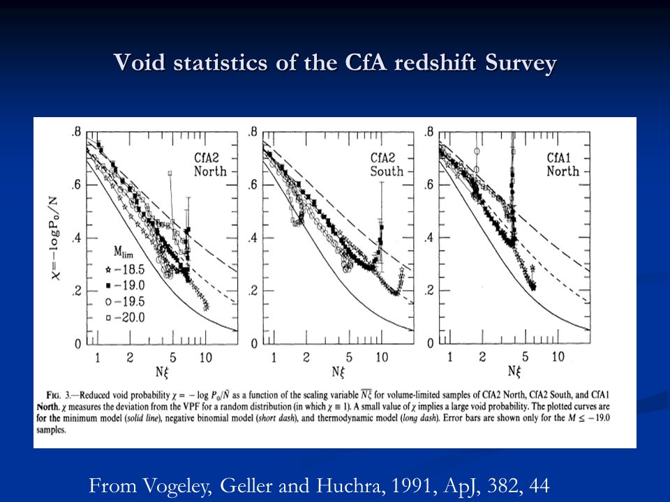 Void statistics of the CfA redshift Survey From Vogeley, Geller and Huchra, 1991, ApJ, 382, 44