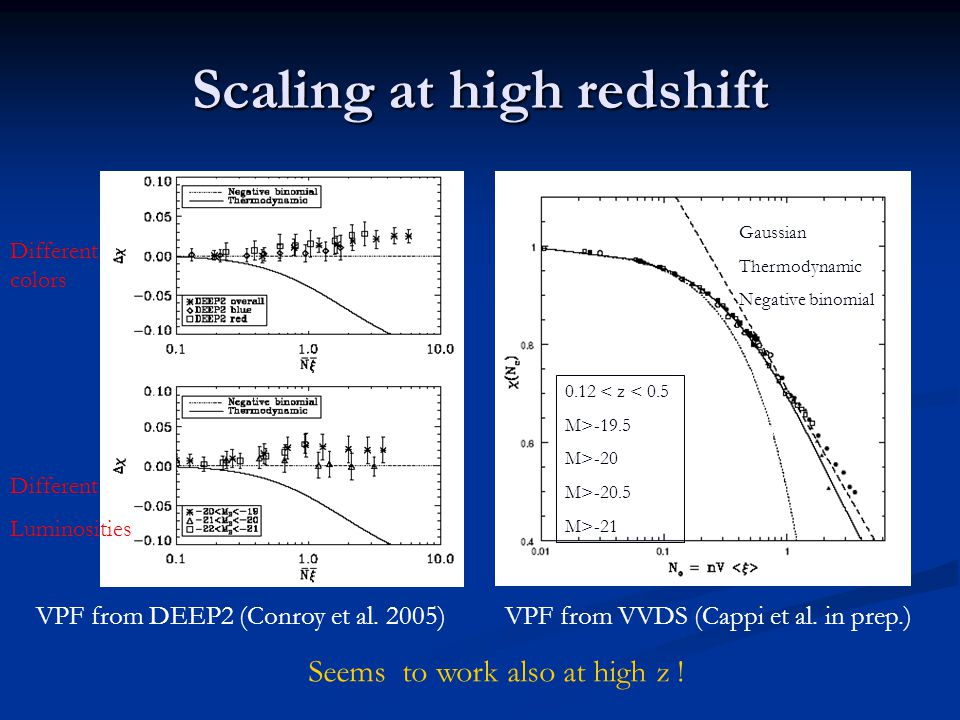 Scaling at high redshift VPF from DEEP2 (Conroy et al.