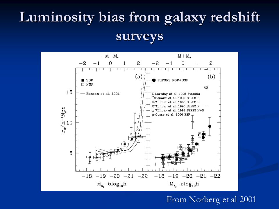 Luminosity bias from galaxy redshift surveys From Norberg et al 2001