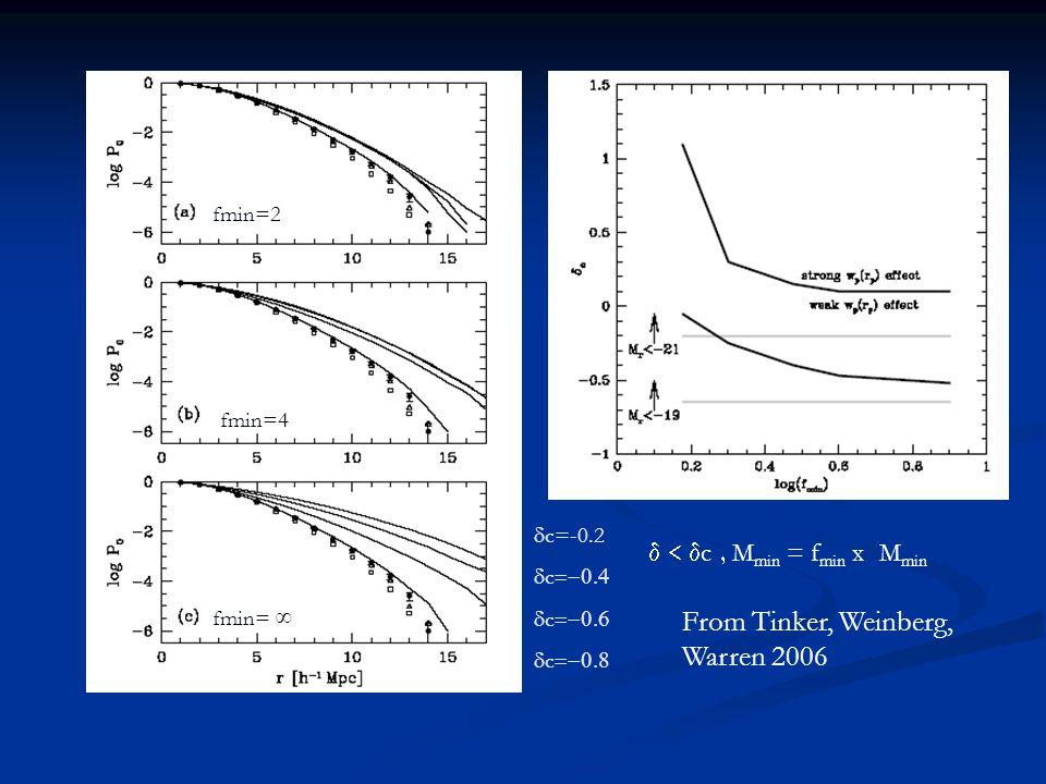 fmin=2 fmin=4 fmin= ∞  c=-0.2  c   c   c  From Tinker, Weinberg, Warren 2006  c  M min = f min x M min