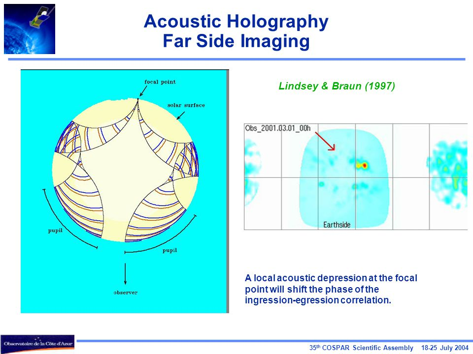 35 th COSPAR Scientific Assembly 18-25 July 2004 Acoustic Holography Far Side Imaging Lindsey & Braun (1997) A local acoustic depression at the focal point will shift the phase of the ingression-egression correlation.