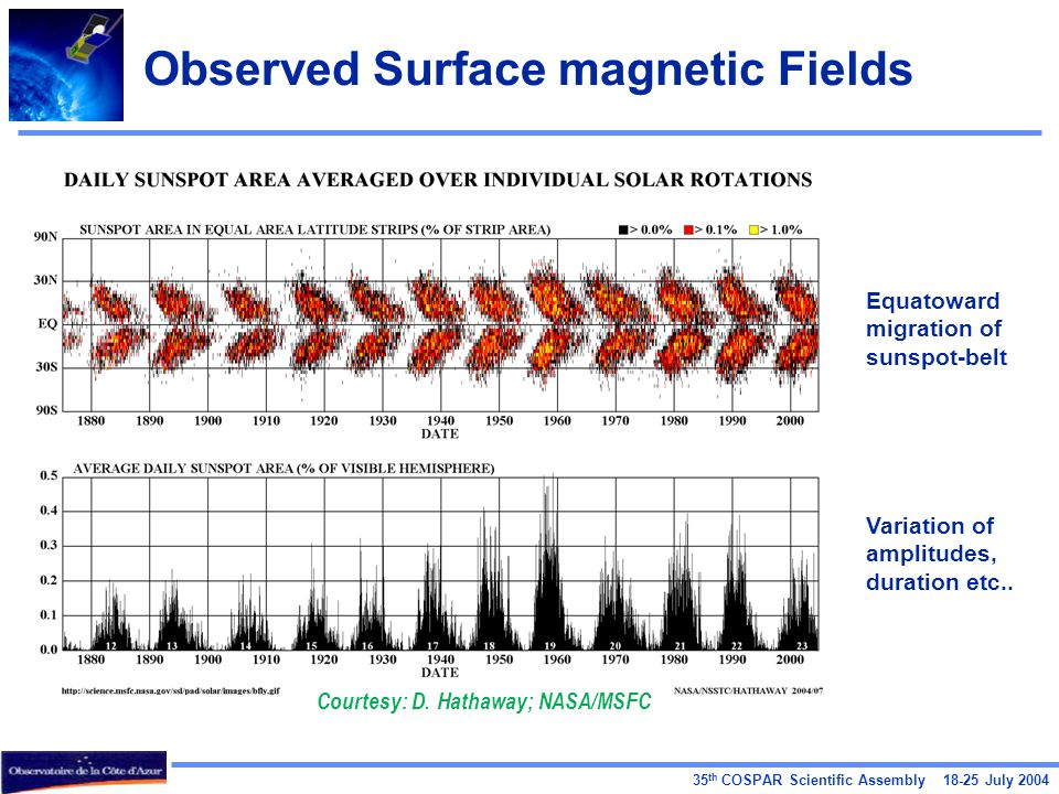 35 th COSPAR Scientific Assembly 18-25 July 2004 Observed Surface magnetic Fields Courtesy: D. Hathaway; NASA/MSFC Equatoward migration of sunspot-bel