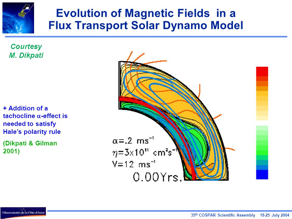 35 th COSPAR Scientific Assembly 18-25 July 2004 Evolution of Magnetic Fields in a Flux Transport Solar Dynamo Model Courtesy M. Dikpati + Addition of