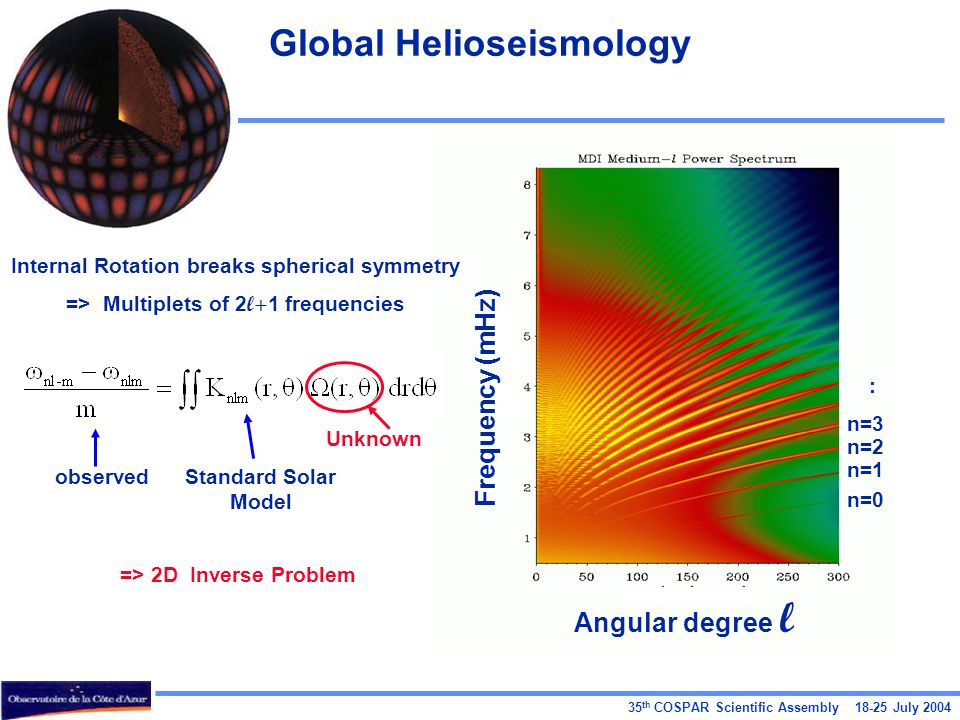 35 th COSPAR Scientific Assembly July 2004 Global Helioseismology Angular degree l Frequency (mHz) n=0 n=1 n=2 n=3 : Internal Rotation breaks spherical symmetry => Multiplets of 2 l+ 1 frequencies => 2D Inverse Problem observedStandard Solar Model Unknown