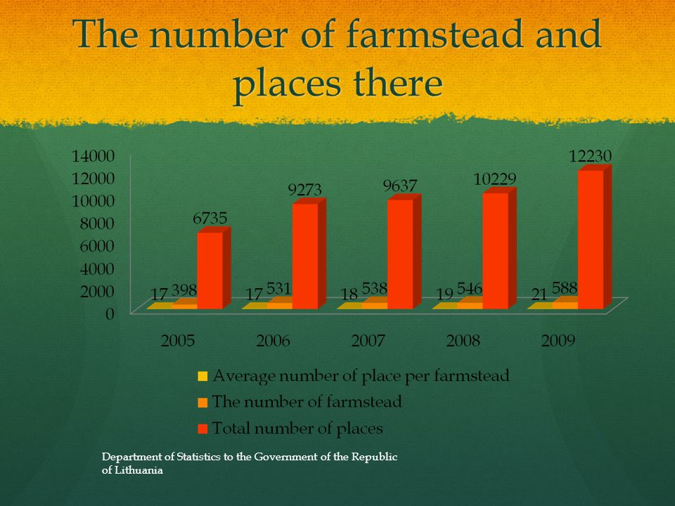 The number of farmstead and places there Department of Statistics to the Government of the Republic of Lithuania
