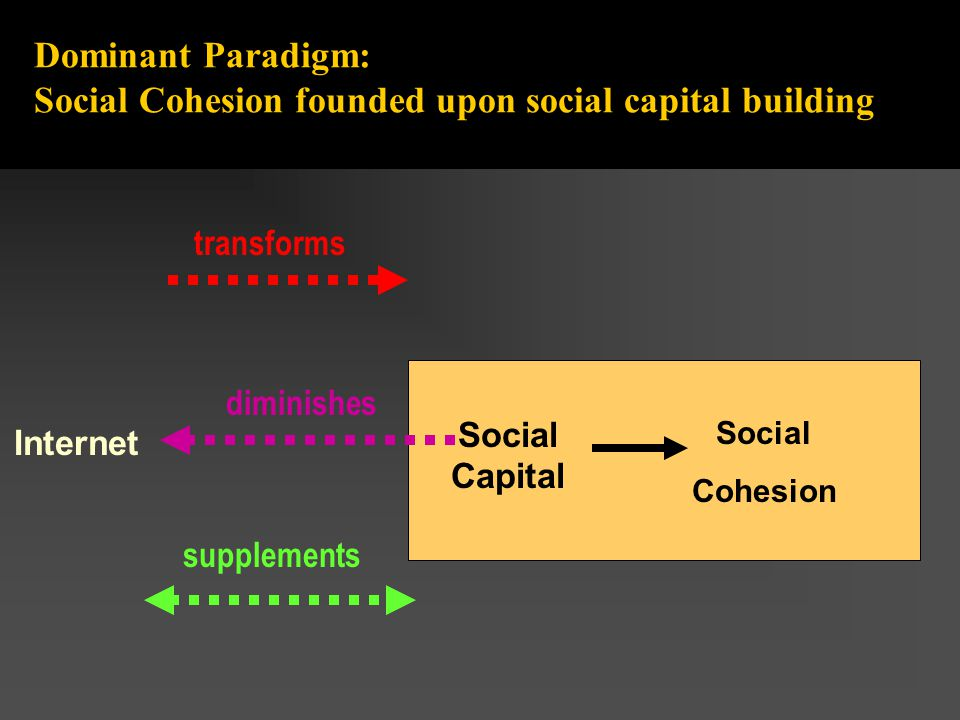 Dominant Paradigm: Social Cohesion founded upon social capital building transforms diminishes Internet Social Capital Social Cohesion supplements