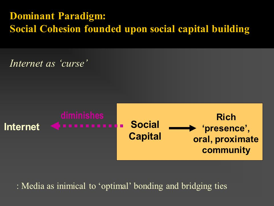 Dominant Paradigm: Social Cohesion founded upon social capital building diminishes Internet Social Capital Rich 'presence', oral, proximate community Internet as 'curse' : Media as inimical to 'optimal' bonding and bridging ties