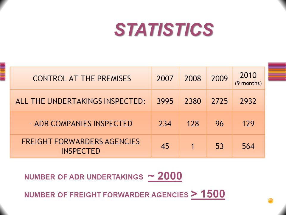 STATISTICS NUMBER OF ADR UNDERTAKINGS ~ 2000 NUMBER OF FREIGHT FORWARDER AGENCIES > 1500