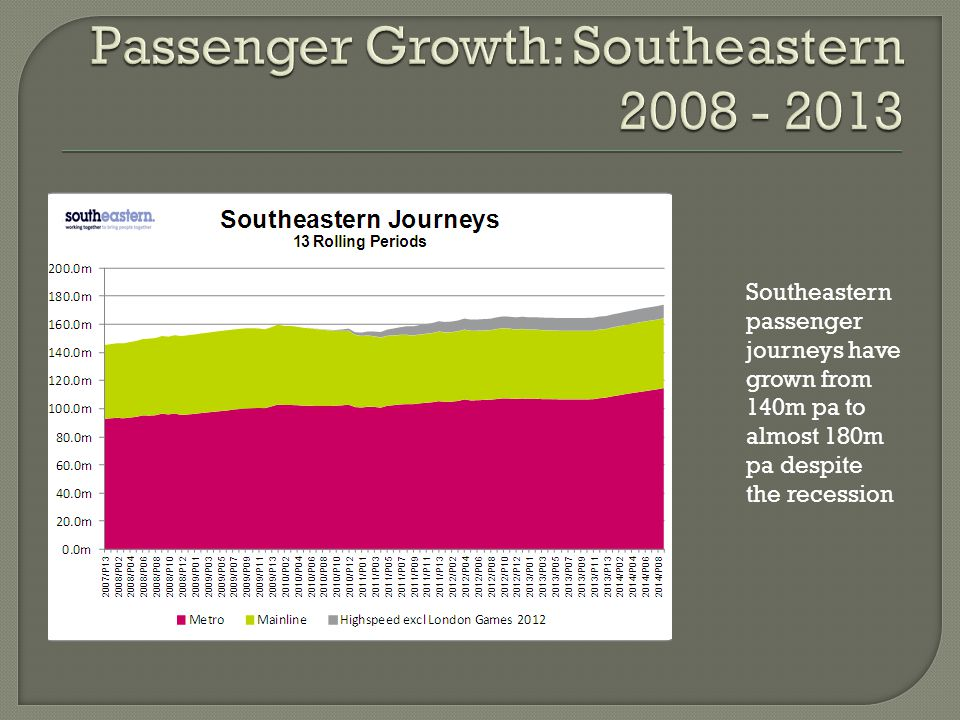 Southeastern passenger journeys have grown from 140m pa to almost 180m pa despite the recession