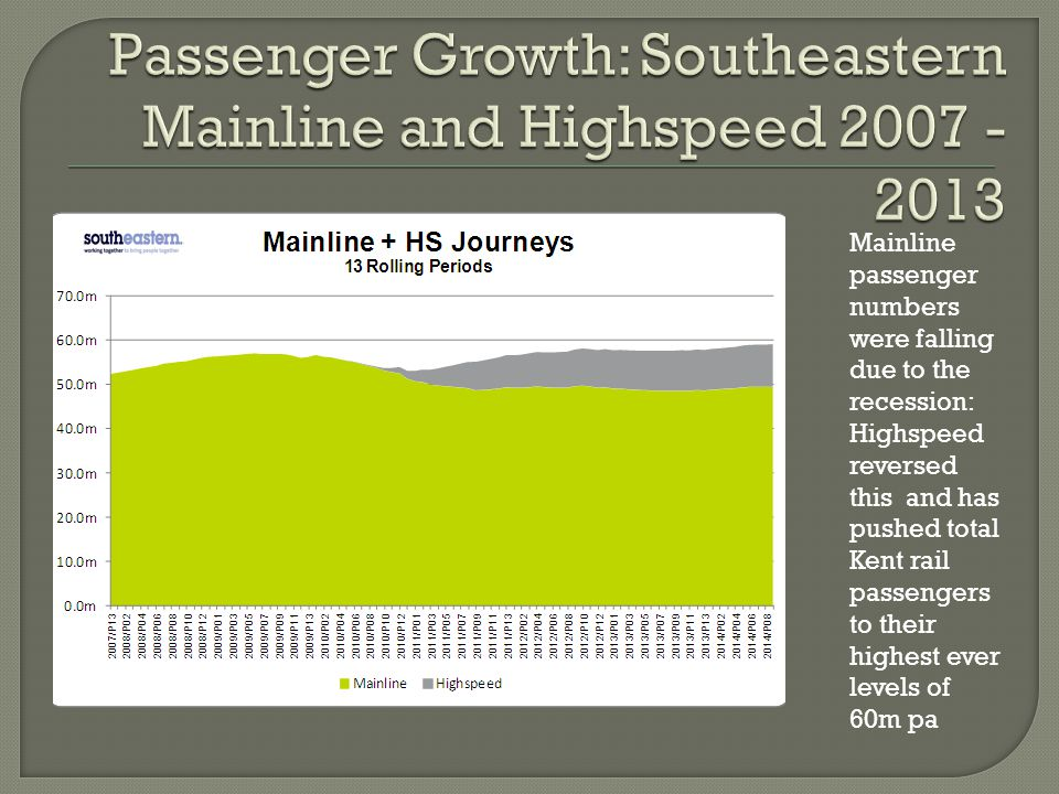 Mainline passenger numbers were falling due to the recession: Highspeed reversed this and has pushed total Kent rail passengers to their highest ever levels of 60m pa