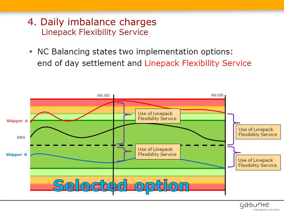 4. Daily imbalance charges Linepack Flexibility Service 06:00 Use of Linepack Flexibility Service Shipper A SBS Shipper B Use of Linepack Flexibility