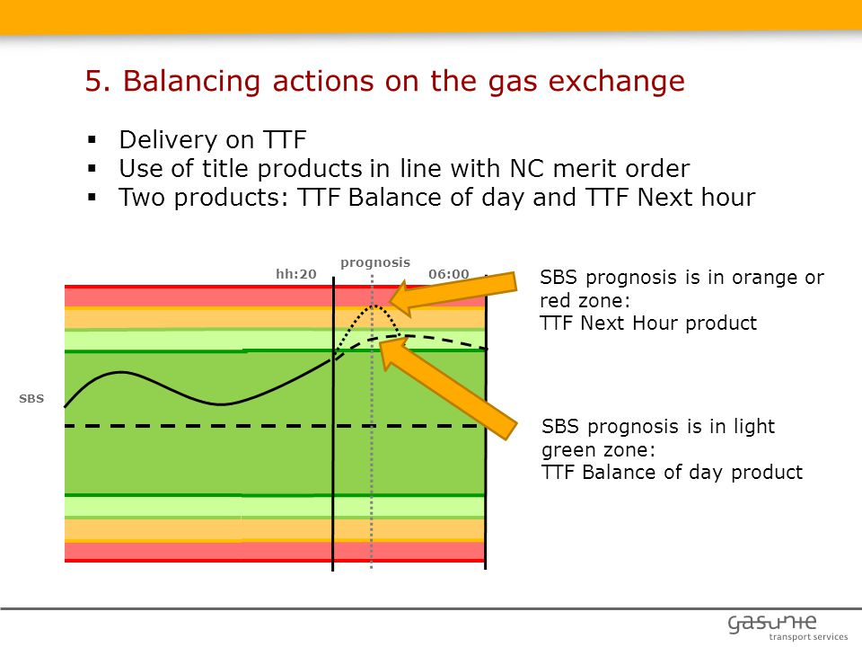06:00 SBS hh:20 SBS prognosis is in light green zone: TTF Balance of day product SBS prognosis is in orange or red zone: TTF Next Hour product  Delivery on TTF  Use of title products in line with NC merit order  Two products: TTF Balance of day and TTF Next hour prognosis