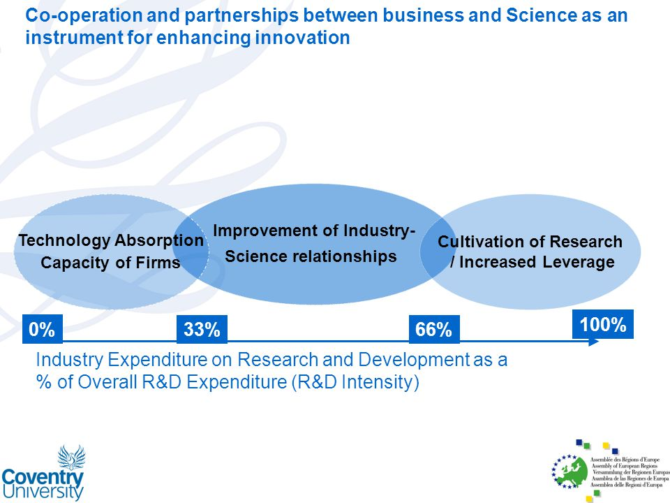 Improvement of Industry- Science relationships Cultivation of Research / Increased Leverage Technology Absorption Capacity of Firms Industry Expenditure on Research and Development as a % of Overall R&D Expenditure (R&D Intensity) 0% 66%33% 100% Co-operation and partnerships between business and Science as an instrument for enhancing innovation