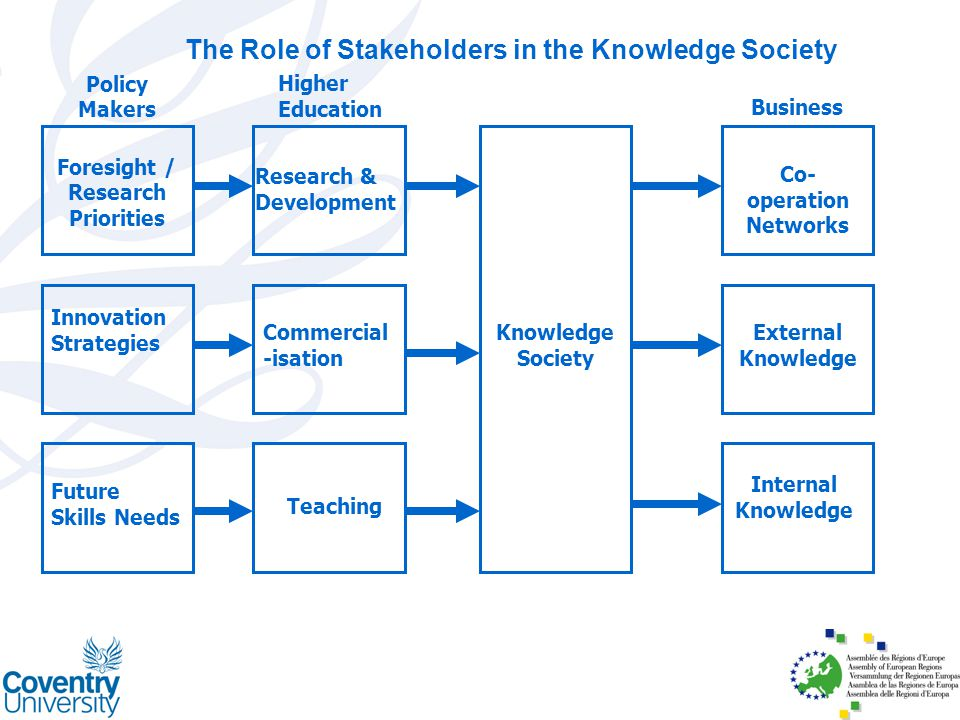 The Role of Stakeholders in the Knowledge Society Teaching Commercial -isation Internal Knowledge External Knowledge Co- operation Networks Knowledge Society Foresight / Research Priorities Innovation Strategies Future Skills Needs Policy Makers Business Research & Development Higher Education