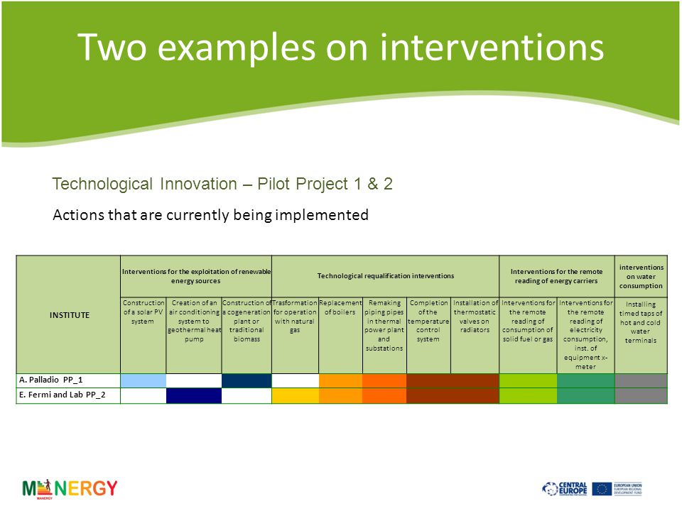 Two examples on interventions INSTITUTE Interventions for the exploitation of renewable energy sources Technological requalification interventions Interventions for the remote reading of energy carriers interventions on water consumption Construction of a solar PV system Creation of an air conditioning system to geothermal heat pump Construction of a cogeneration plant or traditional biomass Trasformation for operation with natural gas Replacement of boilers Remaking piping pipes in thermal power plant and substations Completion of the temperature control system Installation of thermostatic valves on radiators Interventions for the remote reading of consumption of solid fuel or gas Interventions for the remote reading of electricity consumption, inst.