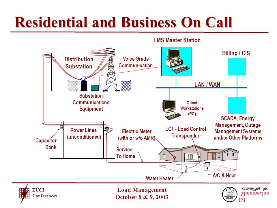 EUCI Conferences Load Management October 8 & 9, 2003 Residential and Business On Call LCT - Load Control Transponder Billing / CIS Client Workstations (PC) SCADA, Energy Management, Outage Management Systems and/or Other Platforms LMS Master Station Distribution Substation Voice Grade Communication Power Lines (unconditioned) Substation Communications Equipment Service To Home A/C & Heat Water Heater LAN / WAN Electric Meter (with or w/o AMR) Capacitor Bank