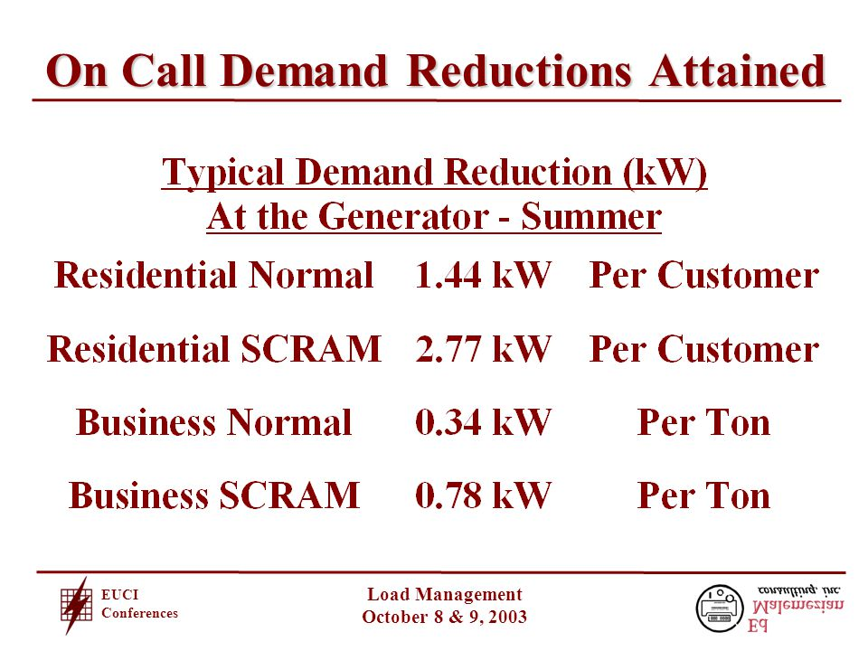 EUCI Conferences Load Management October 8 & 9, 2003 On Call Demand Reductions Attained
