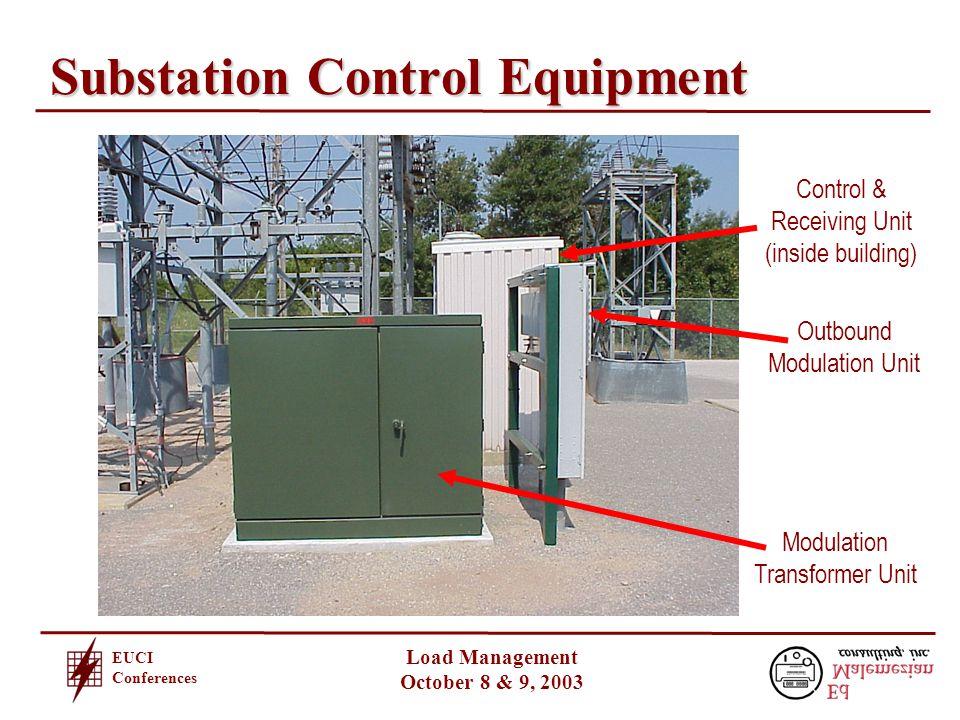 EUCI Conferences Load Management October 8 & 9, 2003 Substation Control Equipment Modulation Transformer Unit Outbound Modulation Unit Control & Receiving Unit (inside building)