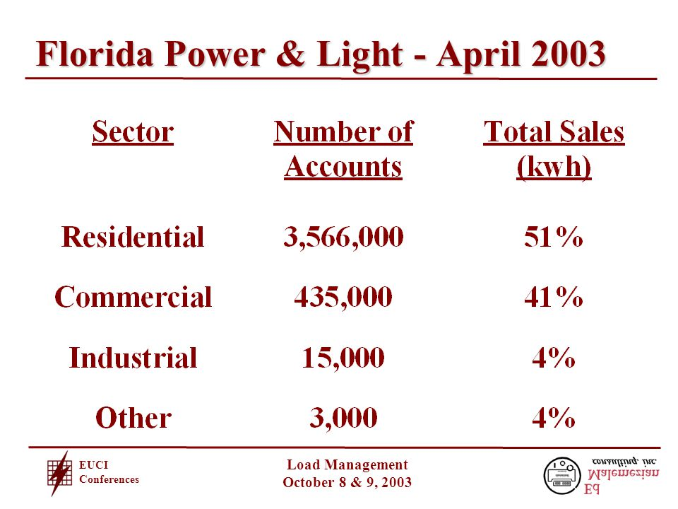 EUCI Conferences Load Management October 8 & 9, 2003 Average Monthly Energy Usage per Customer (in kWh)