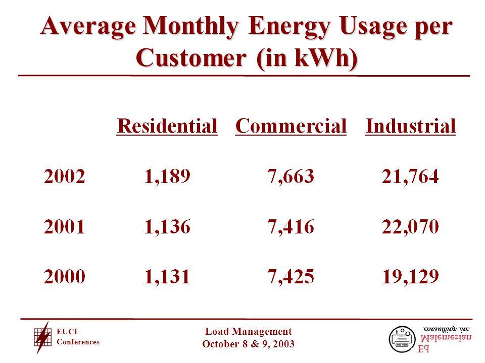 EUCI Conferences Load Management October 8 & 9, 2003 Peak Energy Use - Systemwide